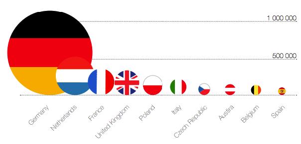 Popularność domen .eu w Europie